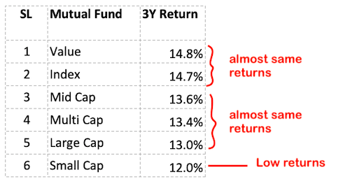 Index funds vs actively managed funds - 3 Year Time Horizon
