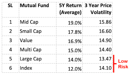 Index funds vs actively managed funds - 5 Year Time Horizon