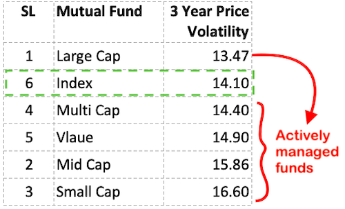 Index funds vs actively managed funds - Price Volatility
