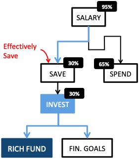How to get rich - Effectively Save Money