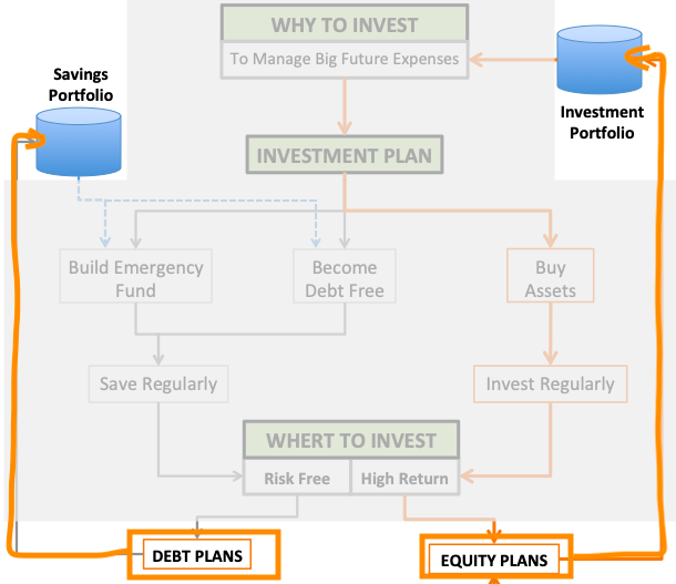 Investment and Savings Portfolio