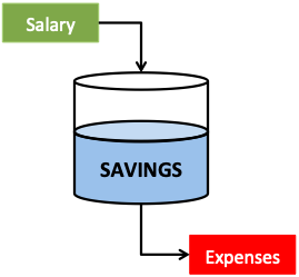 Expense Tracking - The Concept