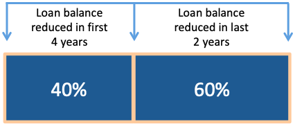 Becoming Loan Free - 6 Years