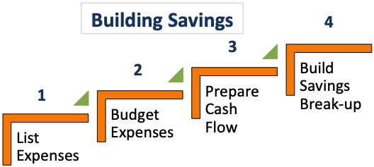 Expense Tracking - Building Savings