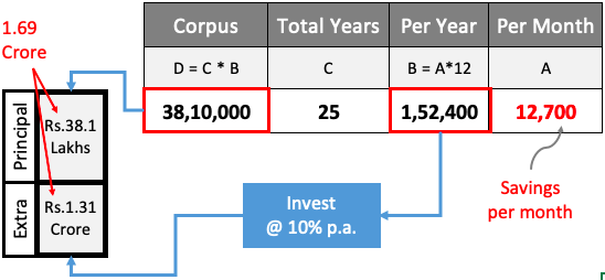 Mutual Fund Investment Inflation5 Investment10