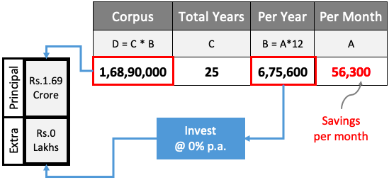 Mutual Fund Investment Inflation5 No Investment