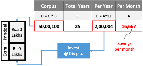 Mutual Fund Investment No Inflation No Investment