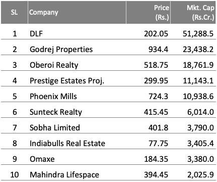 Share of S&P BSE Realty Index in India