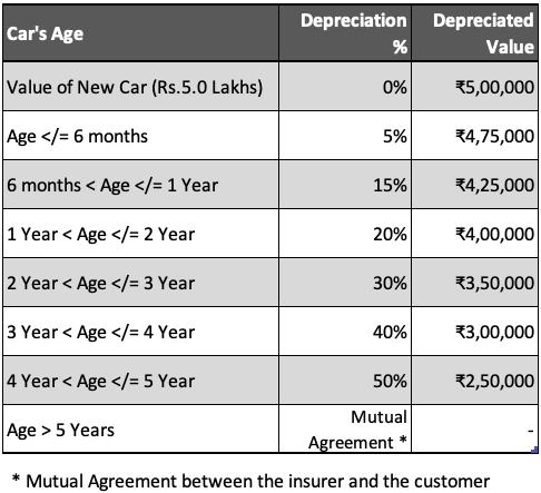Car Insurance - IDV - Depreciation