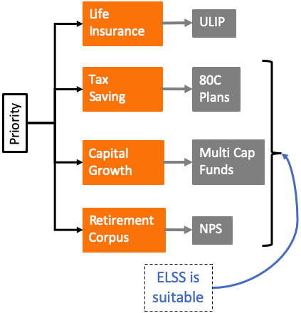 ELSS - 80C, Muti-cap, insurance, retirement