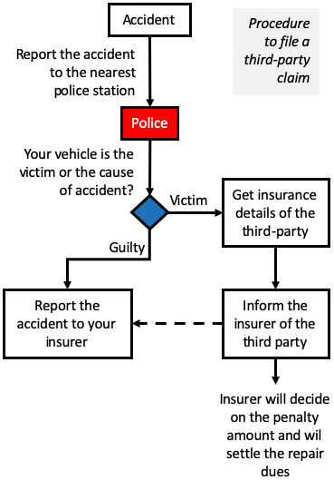 Procedure to file a third-party insurance claim - flow chart