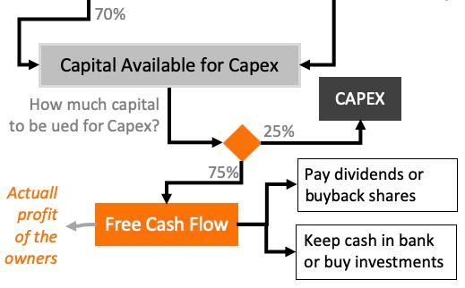 FCF - CAPEX