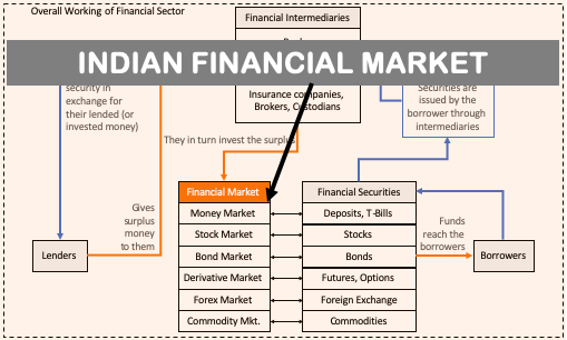 Financial Market - Image
