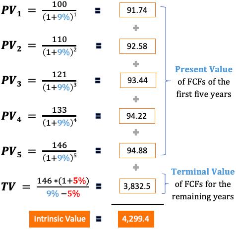 Intrinsic Value Math using DCF Method Calculation