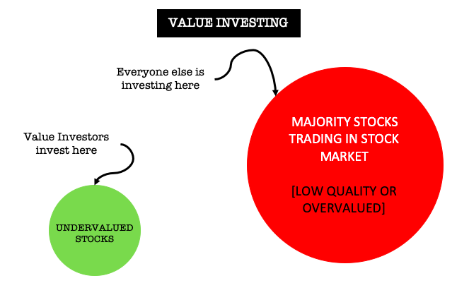 Value Investing - facebook image