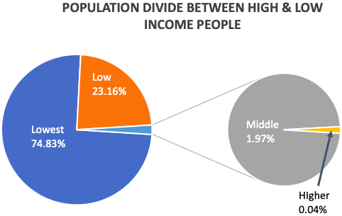 Consumer Spending - Population Divide
