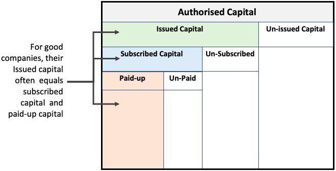 Authorised & Paid Up Share Capital - shown as Break-up