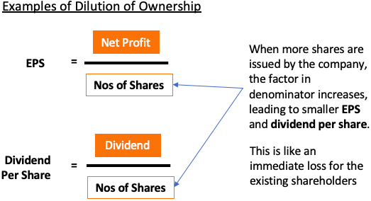 Dilution of ownership - more issued share capital