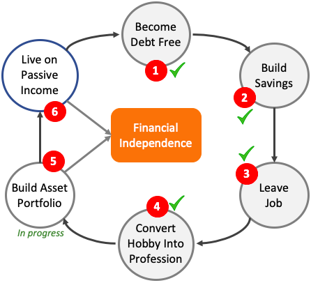 Personal Financial Independence Cycle