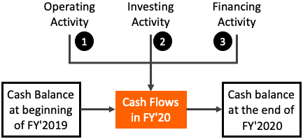 Cash Flow Report & Bank Balance