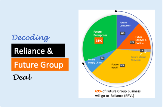 Future Retail Reliance Ind - Image