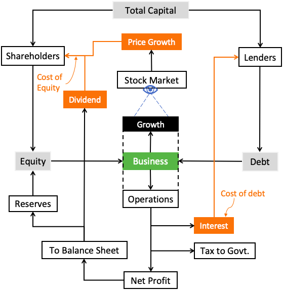 Cost of Capital - of a listed company