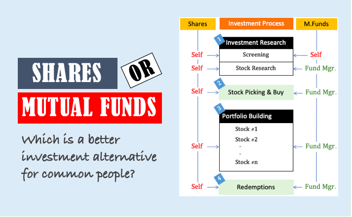 Shares or mutual funds - image