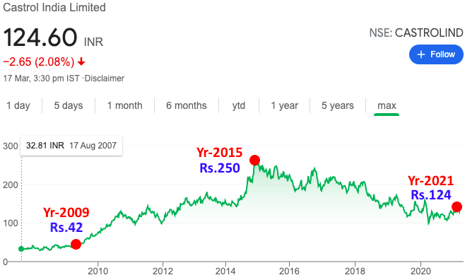 Best Stocks - Castrol India - Price Chart