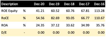 Best Stocks - Castrol India - Profitability