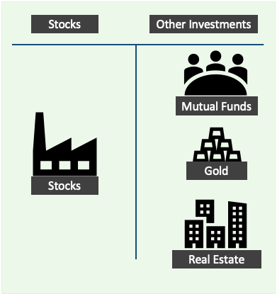 Compare stocks, mutual funds, gold, real estate